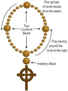 prayerbeaddiagram